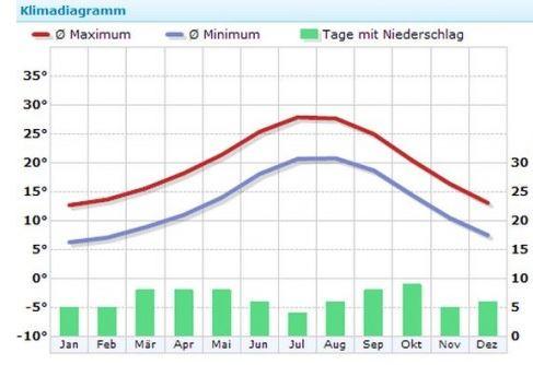 klimadiagramm-lloret